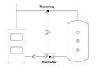 LK 825 ThermoVar® Application image Position I